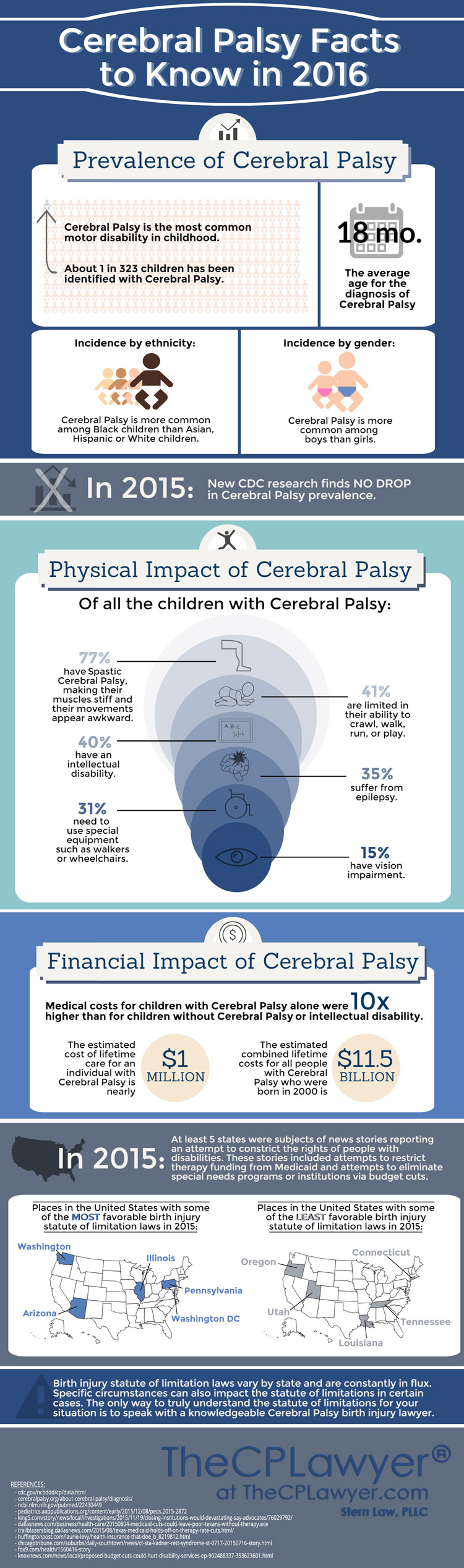 Cerebral Palsy InfographicsThe CP Lawyer - 1 in 10 babies cp map of us